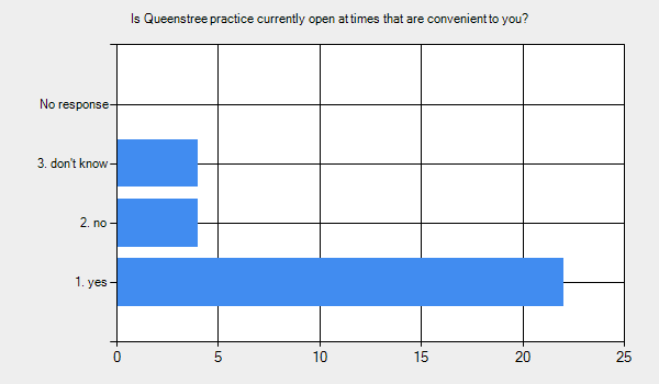 Graph for: Is Queenstree practice currently open at times that are convenient to you?      1. yes - 22.     2. no - 4.     3. don't know - 4.     No response - 0.