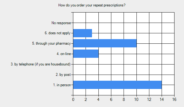 Graph for: How do you order your repeat prescriptions?      1. in person - 14.     2. by post - 0.     3. by telephone (if you are housebound) - 0.     4. on-line - 4.     5. through your pharmacy - 10.     6. does not apply - 3.     No response - 0.
