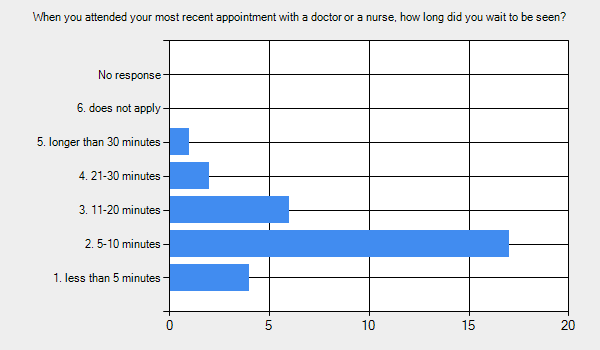 Graph for: When you attended your most recent appointment with a doctor or a nurse, how long did you wait to be seen?      1. less than 5 minutes - 4.     2. 5-10 minutes - 17.     3. 11-20 minutes - 6.     4. 21-30 minutes - 2.     5. longer than 30 minutes - 1.     6. does not apply - 0.     No response - 0.