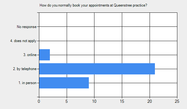Graph for: How do you normally book your appointments at Queenstree practice?      1. in person - 9.     2. by telephone - 21.     3. online - 2.     4. does not apply - 0.     No response - 0.