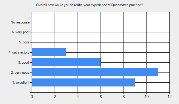 Graph for: Overall how would you describe your experience of Queenstree practice?      1. excellent - 9.     2. very good - 11.     3. good - 6.     4. satisfactory - 3.     5. poor - 0.     6. very poor - 0.     No response - 0.