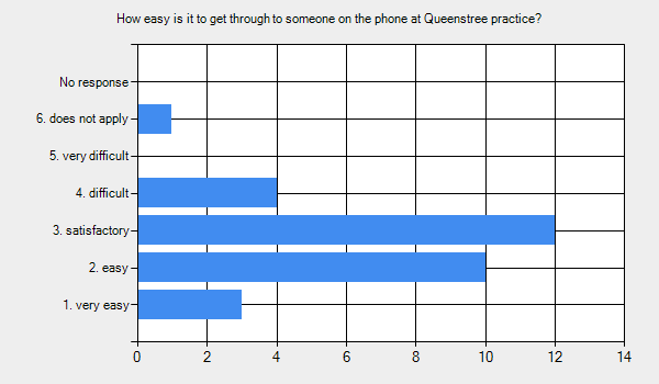 Graph for: How easy is it to get through to someone on the phone at Queenstree practice?      1. very easy - 3.     2. easy - 10.     3. satisfactory - 12.     4. difficult - 4.     5. very difficult - 0.     6. does not apply - 1.     No response - 0.