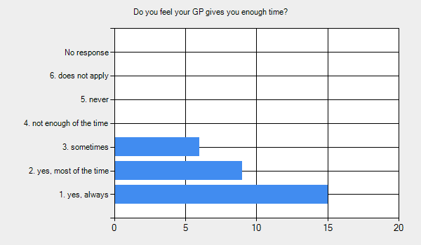Graph for: Do you feel your GP gives you enough time?      1. yes, always - 15.     2. yes, most of the time - 9.     3. sometimes - 6.     4. not enough of the time - 0.     5. never - 0.     6. does not apply - 0.     No response - 0.