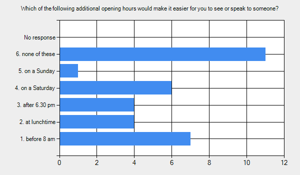 Graph for: Which of the following additional opening hours would make it easier for you to see or speak to someone?      1. before 8 am - 7.     2. at lunchtime - 4.     3. after 6.30 pm - 4.     4. on a Saturday - 6.     5. on a Sunday - 1.     6. none of these - 11.     No response - 0.