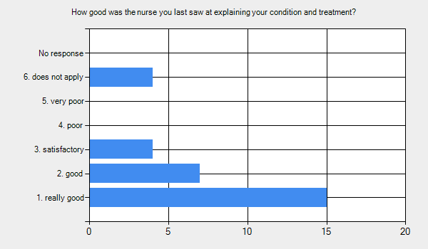 Graph for: How good was the nurse you last saw at explaining your condition and treatment?      1. really good - 15.     2. good - 7.     3. satisfactory - 4.     4. poor - 0.     5. very poor - 0.     6. does not apply - 4.     No response - 0.