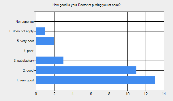 Graph for: How good is your Doctor at putting you at ease?      1. very good - 13.     2. good - 11.     3. satisfactory - 3.     4. poor - 0.     5. very poor - 2.     6. does not apply - 1.     No response - 0.