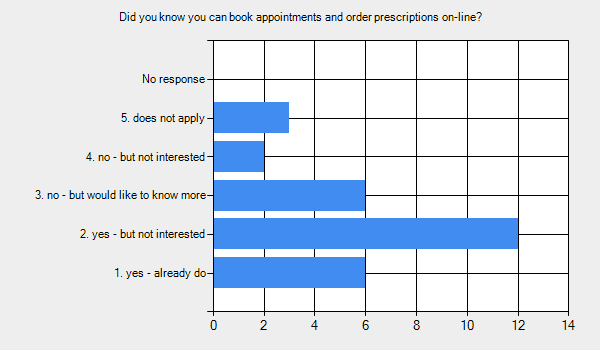 Graph for: Did you know you can book appointments and order prescriptions on-line?      1. yes - already do - 6.     2. yes - but not interested - 12.     3. no - but would like to know more - 6.     4. no - but not interested - 2.     5. does not apply - 3.     No response - 0.