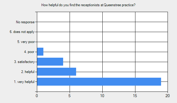 Graph for: How helpful do you find the receptionists at Queenstree practice?      1. very helpful - 19.     2. helpful - 6.     3. satisfactory - 4.     4. poor - 1.     5. very poor - 0.     6. does not apply - 0.     No response - 0.